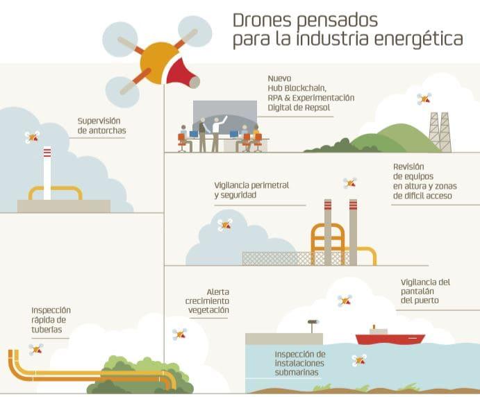 Repsol explora en el Puerto las potencialidades de los vehículos autónomos submarinos
