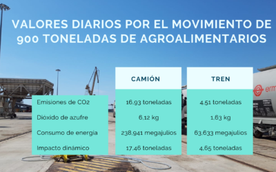 La operativa por ferrocarril de agroalimentario en el Puerto reduce sustancialmente las emisiones de C02 y azufre